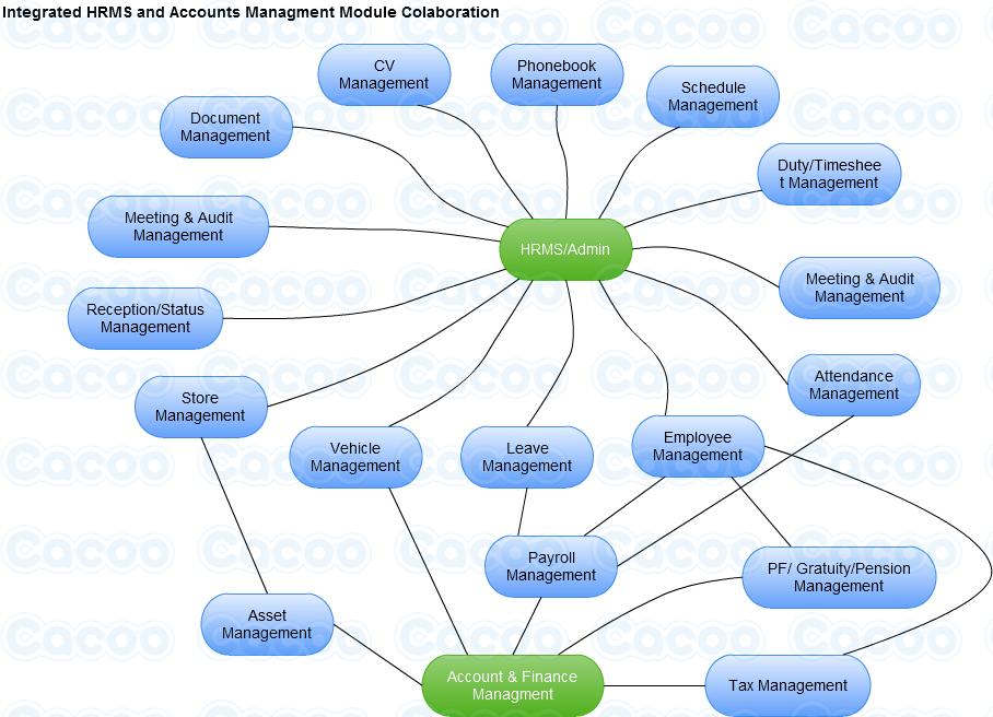 human resource management uml diagram