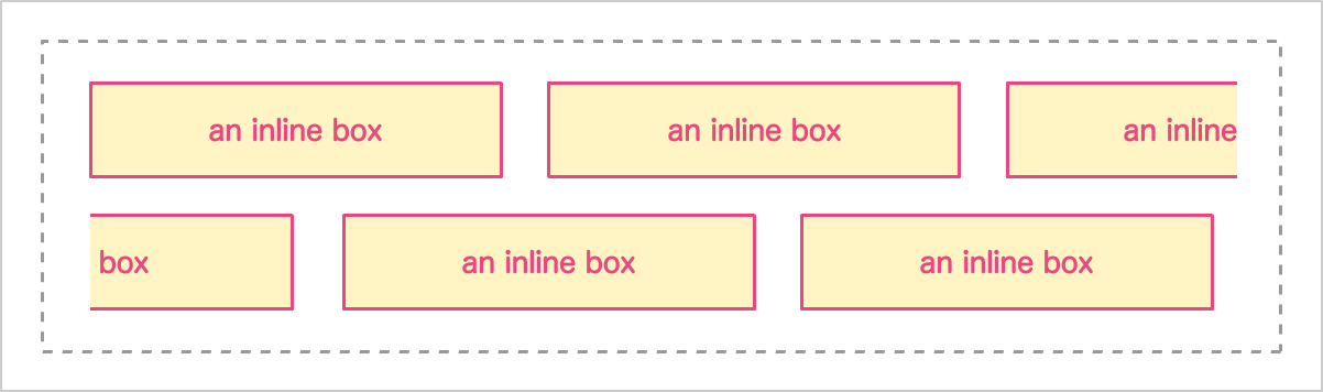 Diagram of inline boxes