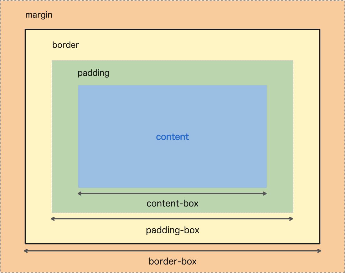 Box-sizing explanatory diagram