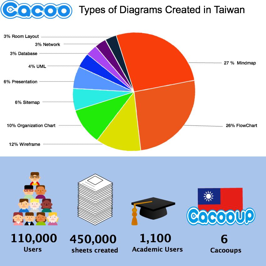 2016Cacoo台灣用戶作圖分析
