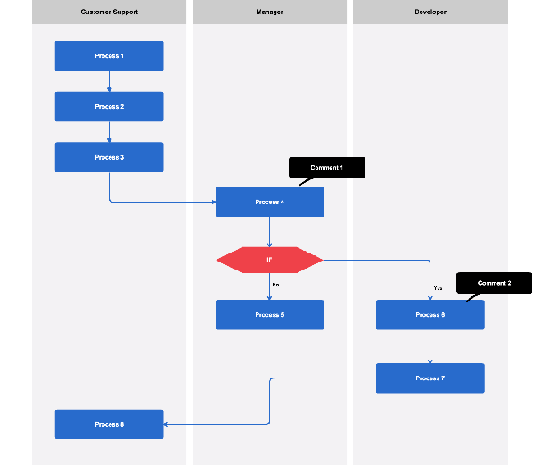 Flowchart Example  Hiring Process