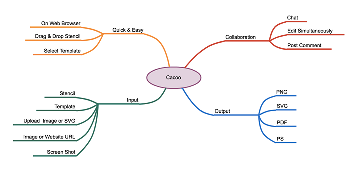 Mind Map 1, Official Cacoo Template