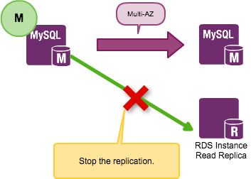Migrating from MySQL 5 1 to Amazon Aurora in 100 days - Backlog