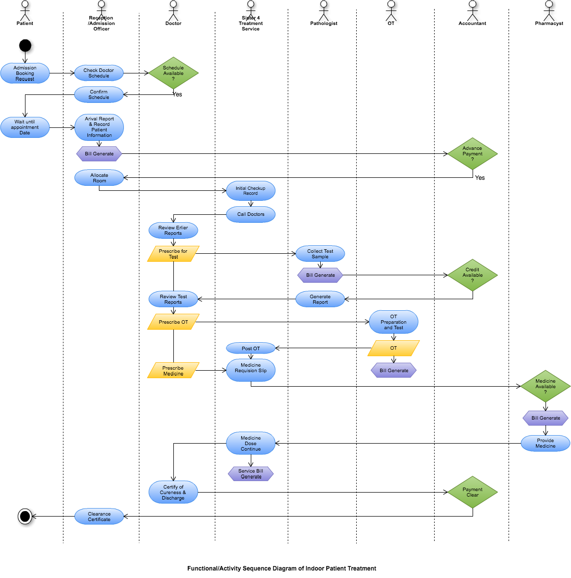 Diagram Created with Cacoo by Ashim Sikder