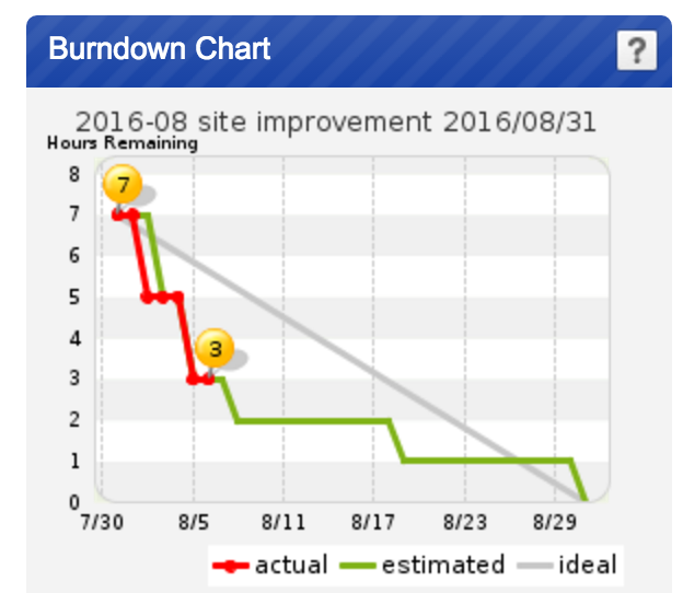 A burndown chart in Backlog visually showing the work vs. time