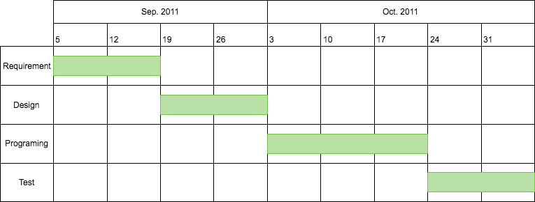 A Gantt chart of a schedule using Cacoo