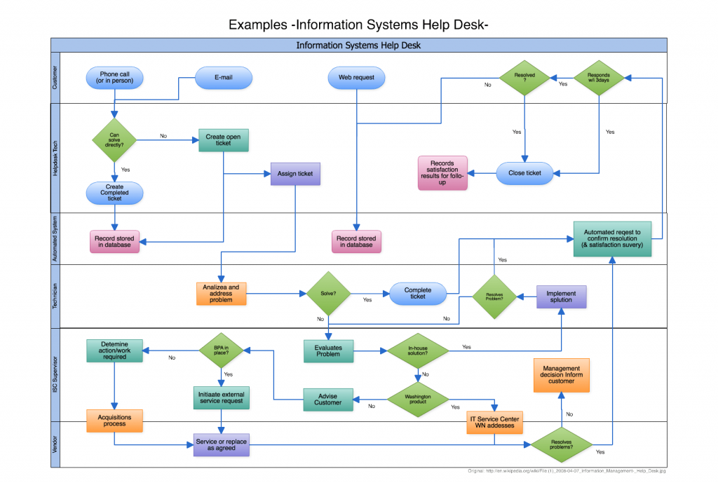 Flowchart created using Cacoo