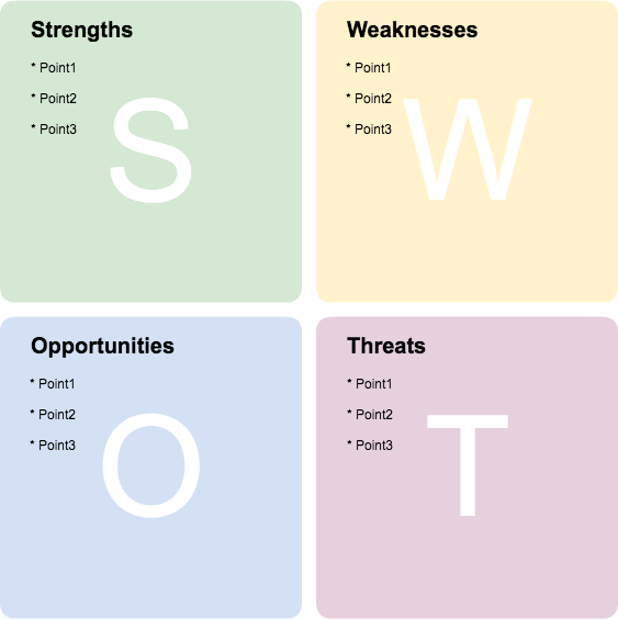SWOT diagram created using Cacoo