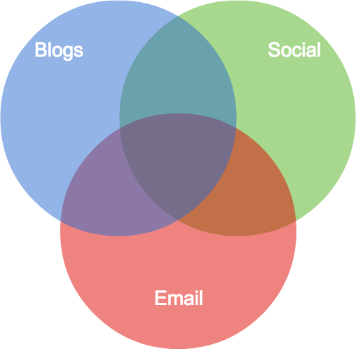 venn-diagram-created-using-cacoo
