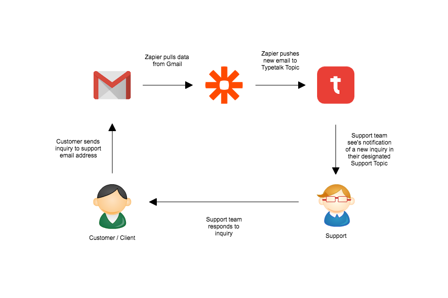 Gmail-Zapier-Typetalk