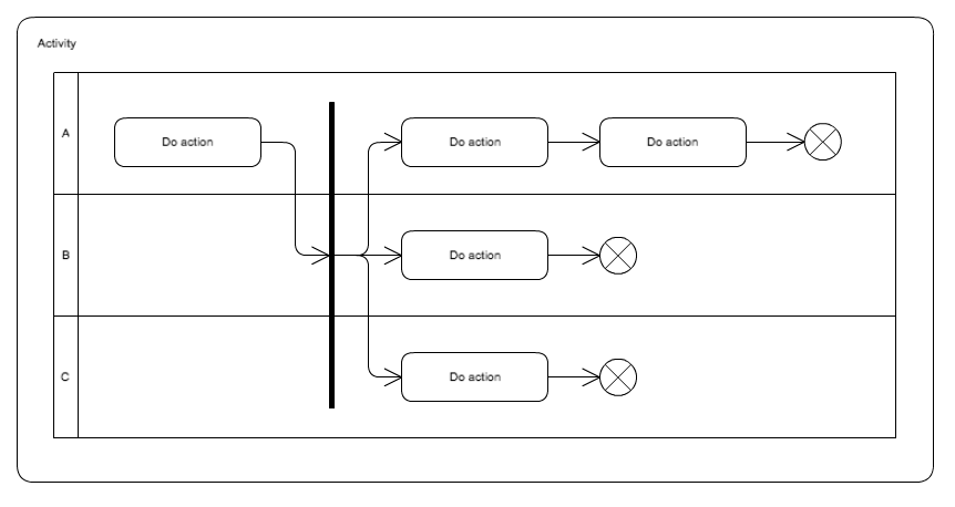 Intro To Uml 2 5 Diagram Types And Templates