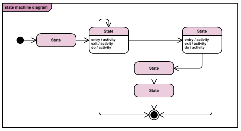 state machine diagram template