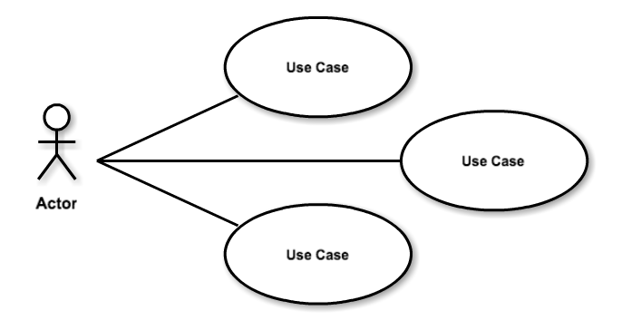 Intro to uml 25 diagram types and templates cacoo use case diagram template ccuart Images