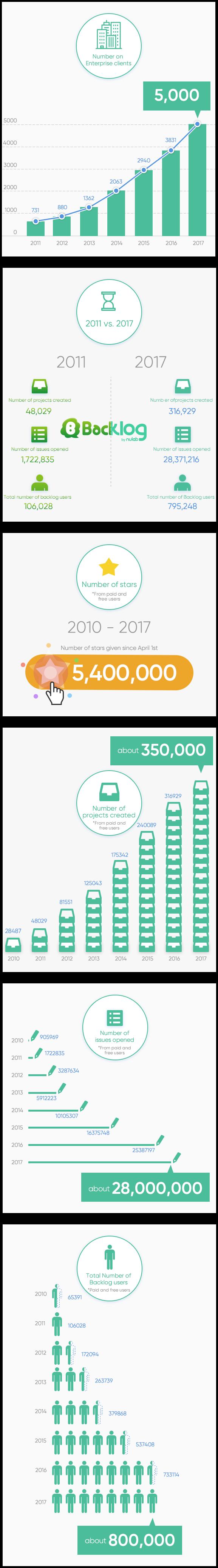 Backlog5000 Infographic