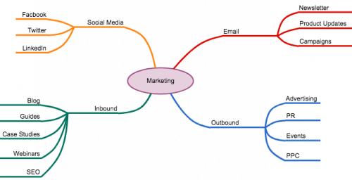 Marketing Channels Mindmap