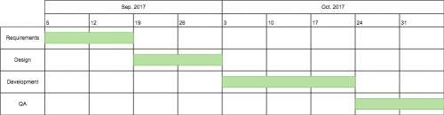 Marketing Gantt Chart