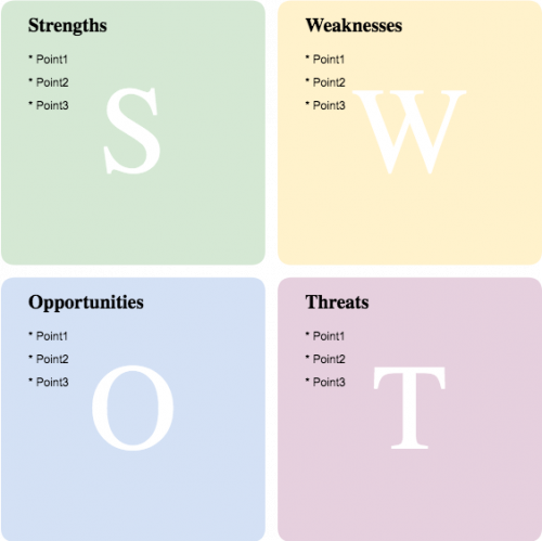 Using A SWOT Analysis To Develop Core Business Strategies | Cacoo