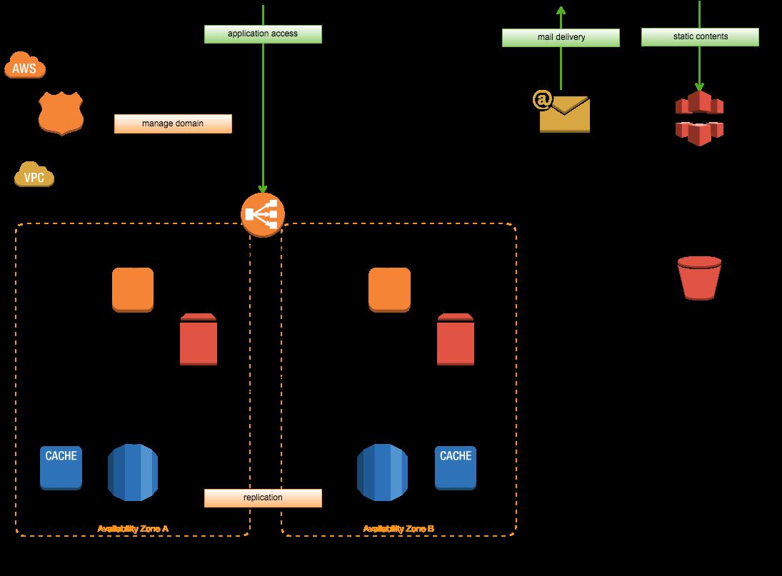 AWS VPC Diagram