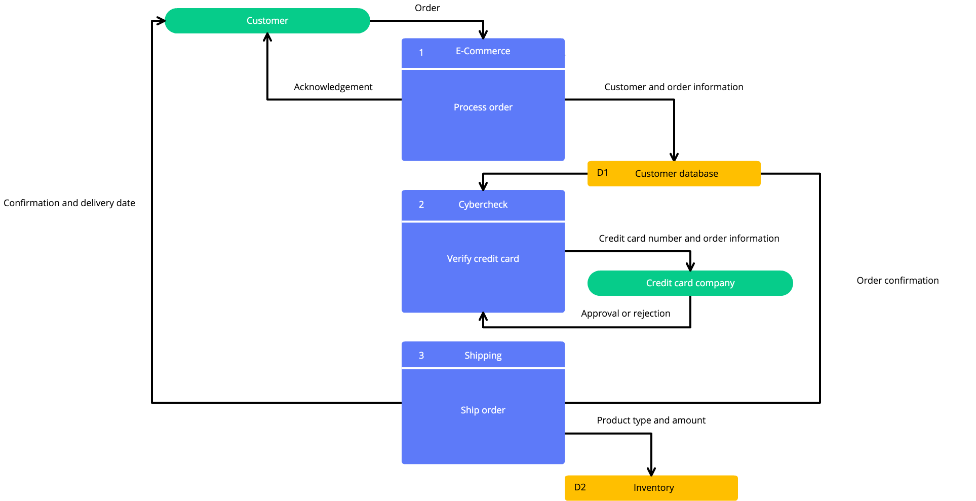 High Quality Data Flow Diagram Template