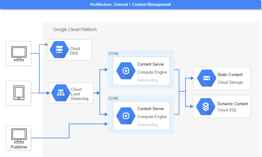 GCP Architecture Template