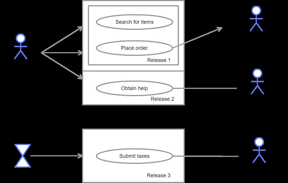 UML Use Case Template
