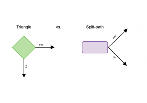 Triangle vs. Split-path