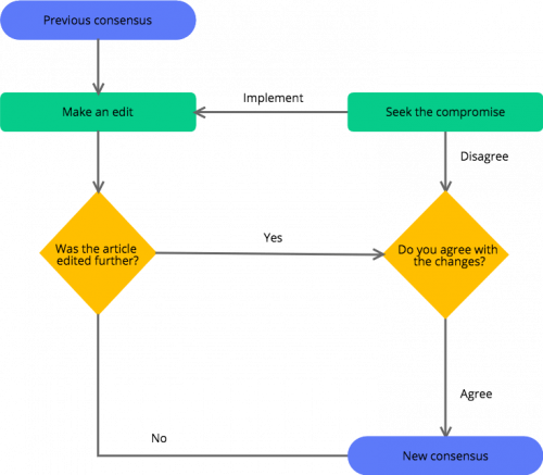 [DVZP_7254]   Keep it simple — Follow flowchart best practices without overcomplicating  it | Cacoo | Process Flow Diagram Color Code |  | Cacoo