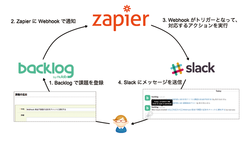 backlog webhook