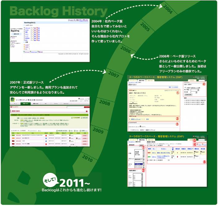 backlog-history