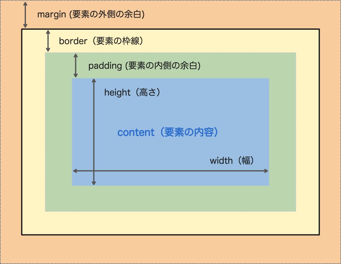 ボックスモデル解説図