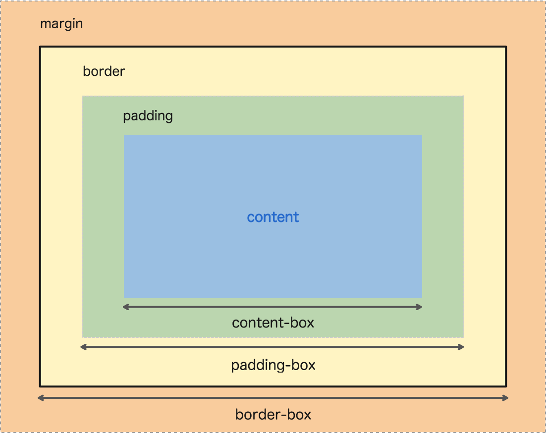 box-sizing 解説図