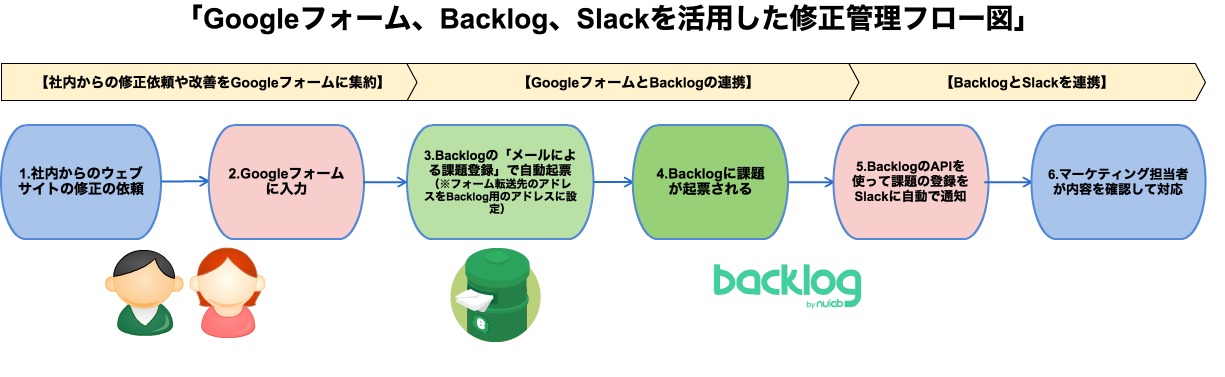 backlog-case-study-freee