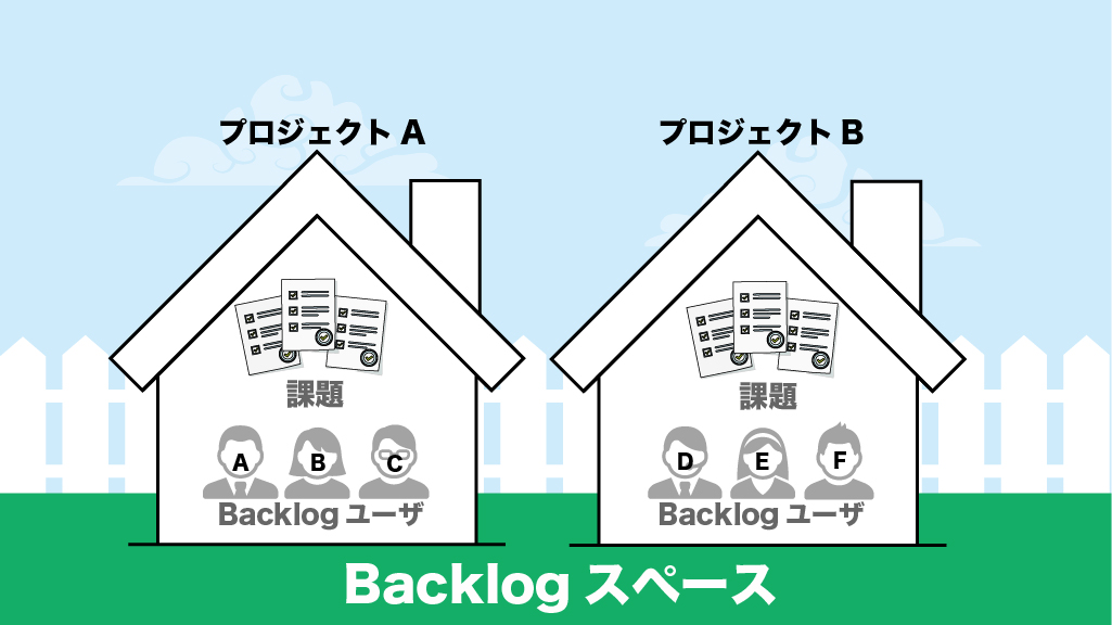 backlog タスク管理