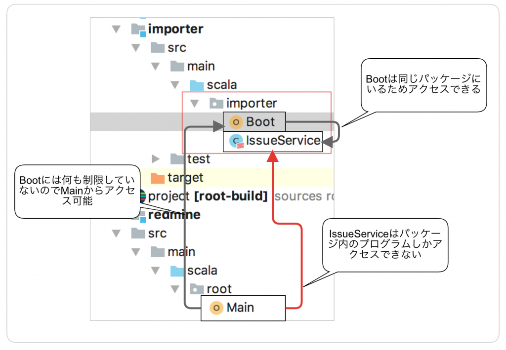 backlog redmine