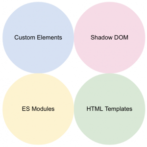 Custom Elements, Shadow DOM, ES Modules, HTML Templates